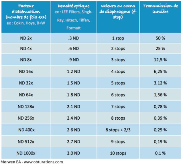 tableau-de-conversion-des-densités-de-filtres-ND.png